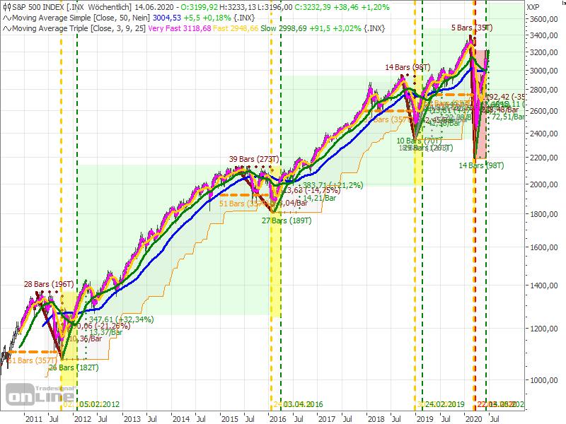 Börsenampel 2010-2020